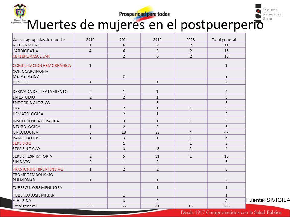 Muertes de mujeres en el postpuerperio Causas agrupadas de muerte2010201120122013 Total general AUTOINMUNE162211 CARDIOPATIA463215 CEREBROVASCULAR2621