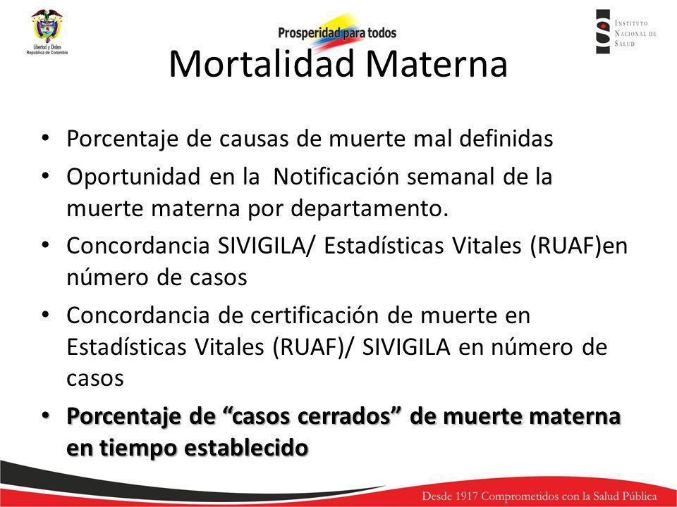 Mortalidad Materna Porcentaje de causas de muerte mal definidas Oportunidad en la Notificación semanal de la muerte materna por departamento. Concorda