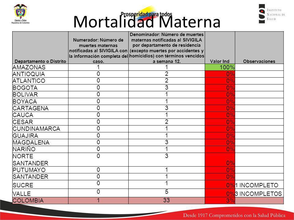 Departamento o Distrito Numerador: Número de muertes maternas notificadas al SIVIGILA con la información completa del caso. Denominador: Número de mue
