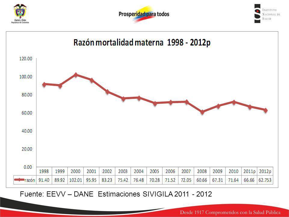 Fuente: EEVV – DANE Estimaciones SIVIGILA 2011 - 2012
