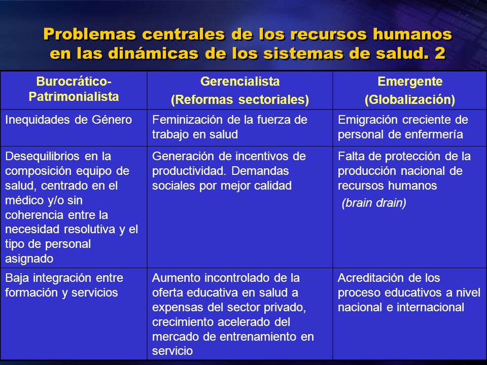 Problemas centrales de los recursos humanos en las dinámicas de los sistemas de salud. 2 Burocrático- Patrimonialista Gerencialista (Reformas sectoria