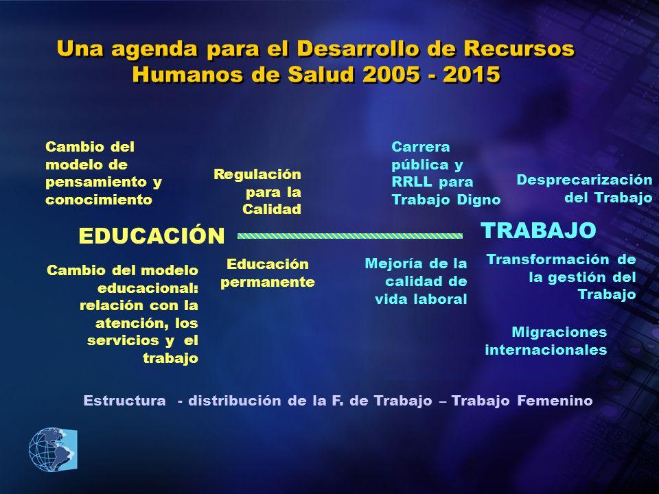 Una agenda para el Desarrollo de Recursos Humanos de Salud 2005 - 2015 EDUCACIÓN TRABAJO Migraciones internacionales Mejoría de la calidad de vida lab