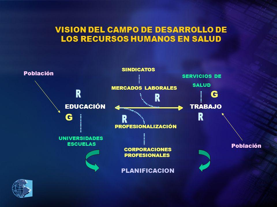 Experiencias de la aplicación de la APS y su relación con Recursos Humanos.1 Implicaciones de APS sobre RH evidencian resultados variables: –Modificaciones en los procesos de educación y trabajo, rol de actores profesionales y trabajadores en el mercado de trabajo.