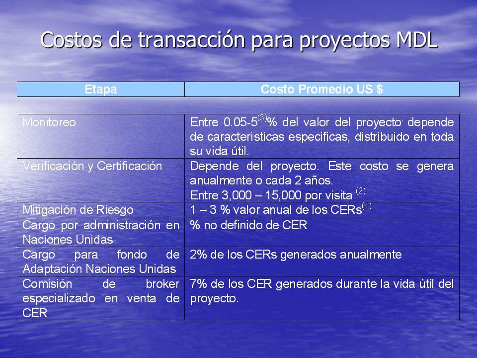 Costos de transacción para proyectos MDL