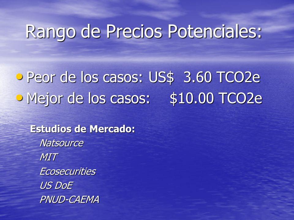 La variable precios y mercados: DESARROLLO DEL MERCADO INTERNACIONAL DE CERTIFICADOS DE REDUCCIÓN DE EMISIONES (CRE) El mercado está en formación, pri