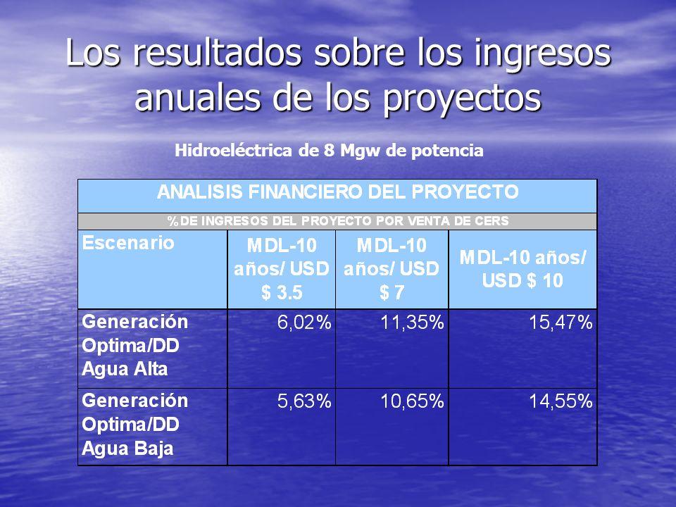 Los resultados sobre la rentabilidad de los proyectos- Pequeña escala: sensibilidad a precios y vida útil del proyecto MDL Nota: incluye todos los cos
