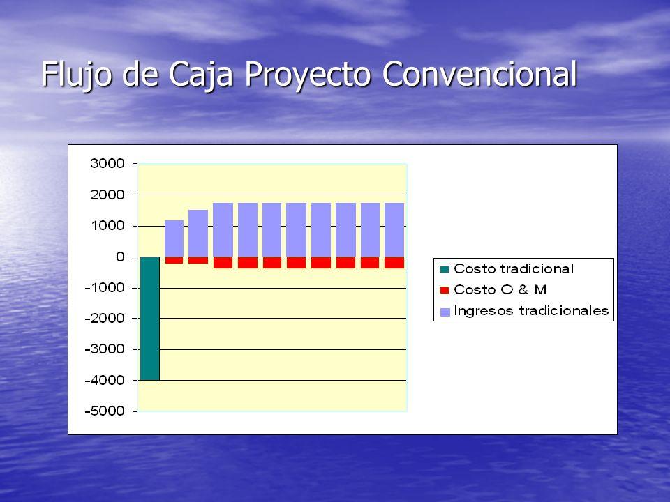 El Análisis de Adicionalidad Financiera Se origina en el concepto de financiación de costos incrementales del Global Environmental Facility (GEF). Se