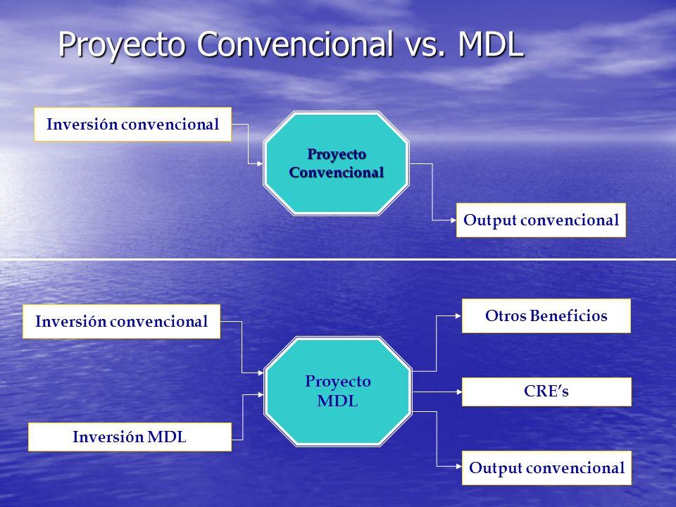 Estructuras de inversión para proyectos MDL