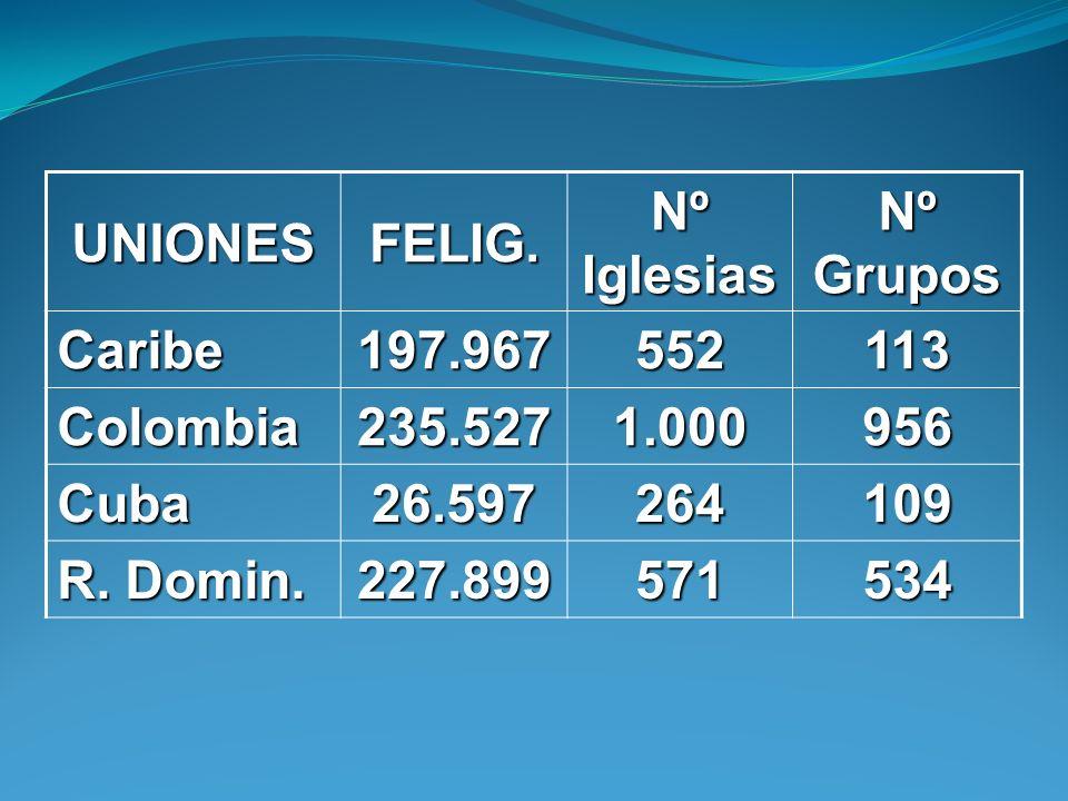 UNIONESFELIG. Nº Iglesias Nº Grupos Caribe197.967552113 Colombia235.5271.000956 Cuba26.597264109 R. Domin. 227.899571534