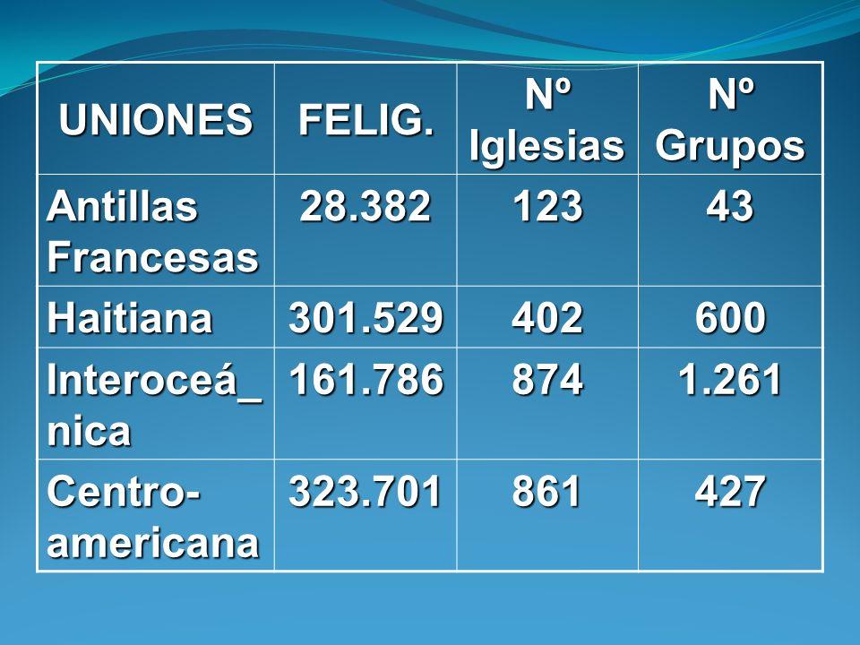 UNIONESFELIG. Nº Iglesias Nº Grupos Antillas Francesas 28.38212343 Haitiana301.529402600 Interoceá_ nica 161.7868741.261 Centro- americana 323.7018614