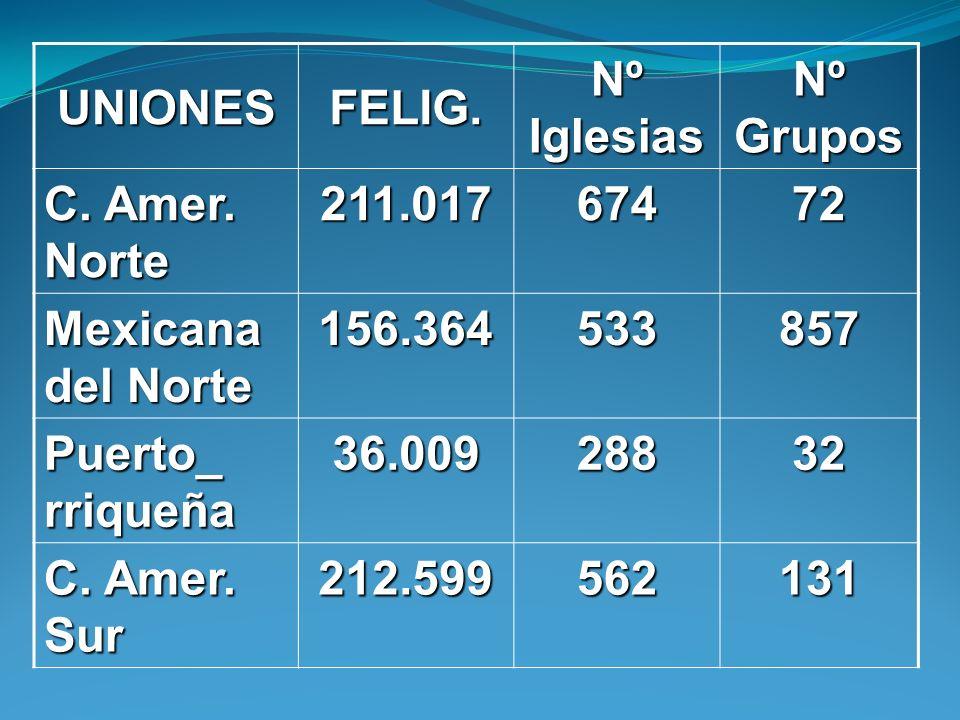 UNIONESFELIG. Nº Iglesias Nº Grupos C. Amer. Norte 211.01767472 Mexicana del Norte 156.364533857 Puerto_ rriqueña 36.00928832 C. Amer. Sur 212.5995621