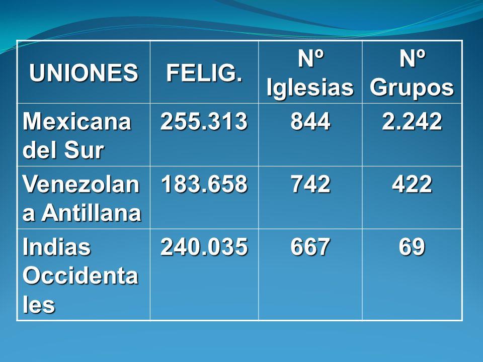 UNIONESFELIG. Nº Iglesias Nº Grupos Mexicana del Sur 255.3138442.242 Venezolan a Antillana 183.658742422 Indias Occidenta les 240.03566769
