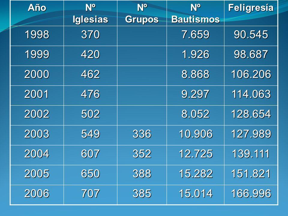 Año Nº Iglesias Nº Grupos Nº Bautismos Feligresía 19983707.65990.545 19994201.92698.687 20004628.868106.206 20014769.297114.063 20025028.052128.654 20