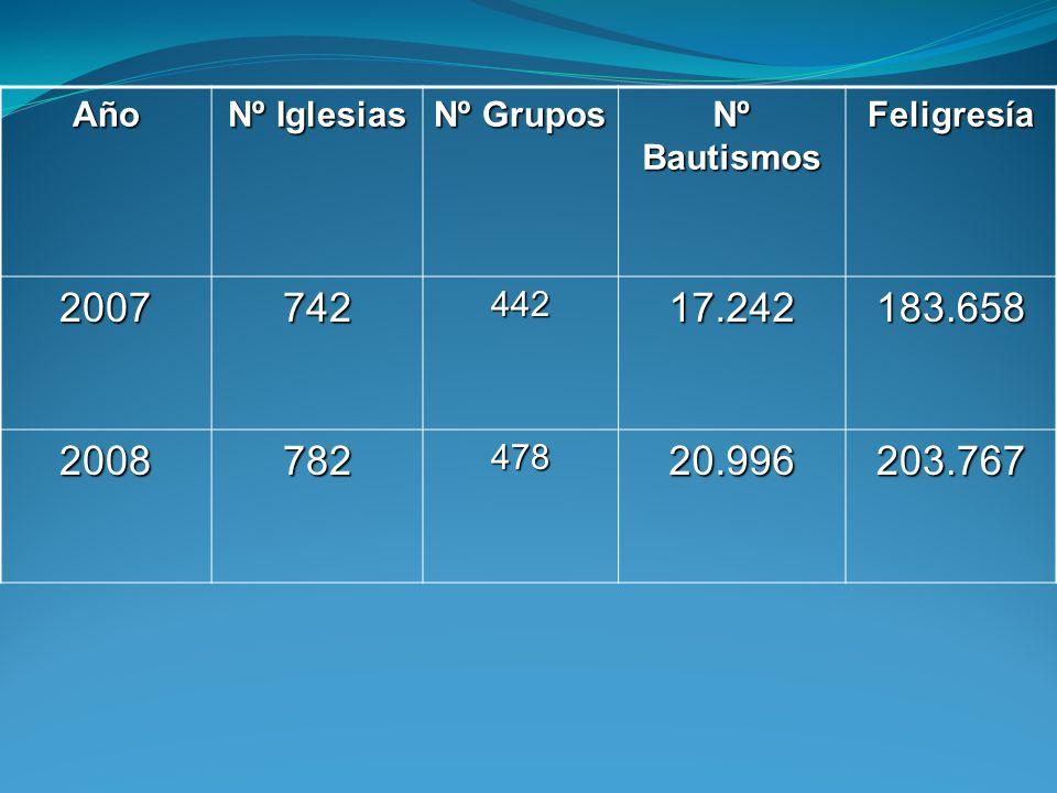 Año Nº Iglesias Nº Grupos Nº Bautismos Feligresía 200774244217.242183.658 200878247820.996203.767