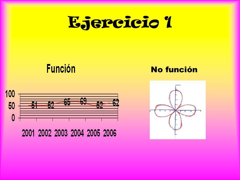 Ejercicio 1 No función