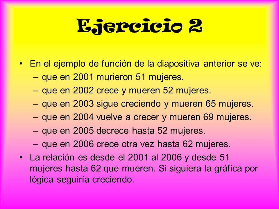 Ejercicio 2 En el ejemplo de función de la diapositiva anterior se ve: –q–que en 2001 murieron 51 mujeres. –q–que en 2002 crece y mueren 52 mujeres. –