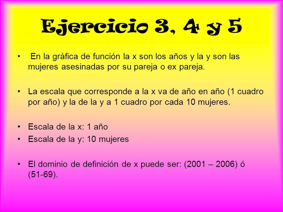 Ejercicio 3, 4 y 5 En la gráfica de función la x son los años y la y son las mujeres asesinadas por su pareja o ex pareja. La escala que corresponde a