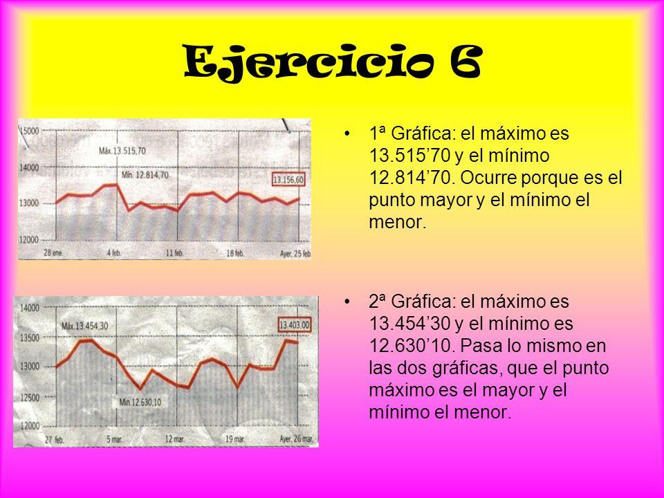 Ejercicio 6 1ª Gráfica: el máximo es 13.51570 y el mínimo 12.81470. Ocurre porque es el punto mayor y el mínimo el menor. 2ª Gráfica: el máximo es 13.