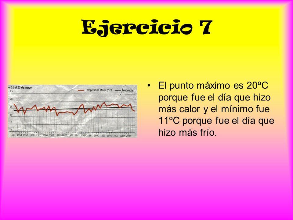 Ejercicio 7 El punto máximo es 20ºC porque fue el día que hizo más calor y el mínimo fue 11ºC porque fue el día que hizo más frío.