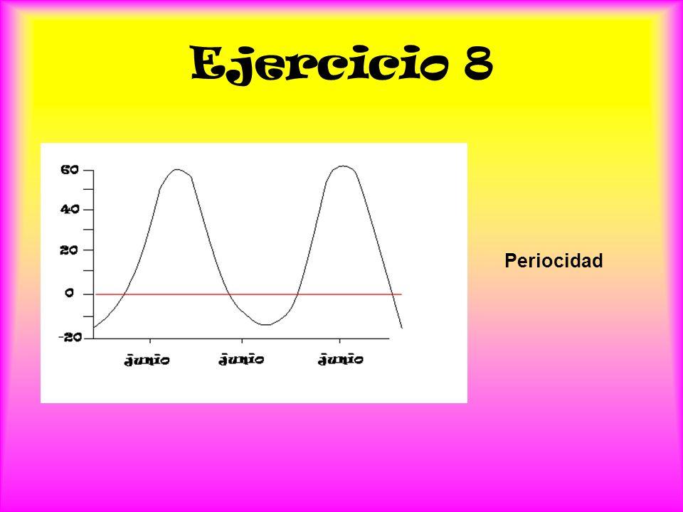 Ejercicio 8 Periocidad