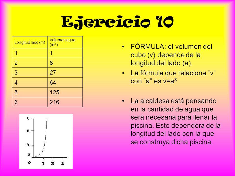 Ejercicio 10 Longitud lado (m) Volumen agua (m 3 ) 11 28 327 464 5125 6216 FÓRMULA: el volumen del cubo (v) depende de la longitud del lado (a).