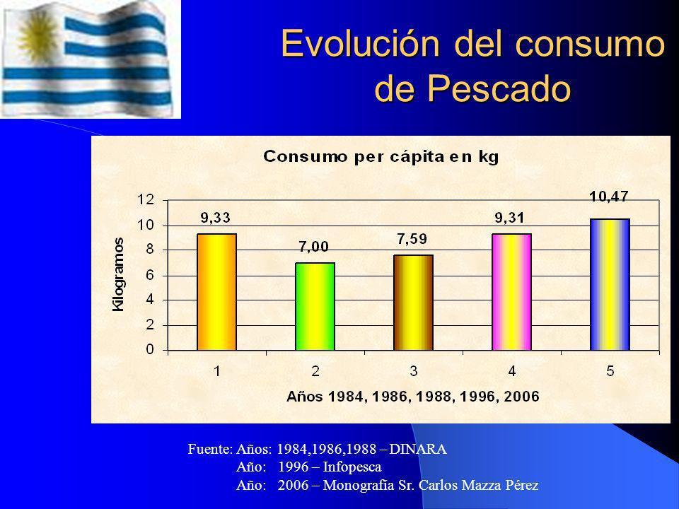 Evolución del consumo de Pescado Fuente: Años: 1984,1986,1988 – DINARA Año: 1996 – Infopesca Año: 2006 – Monografía Sr.