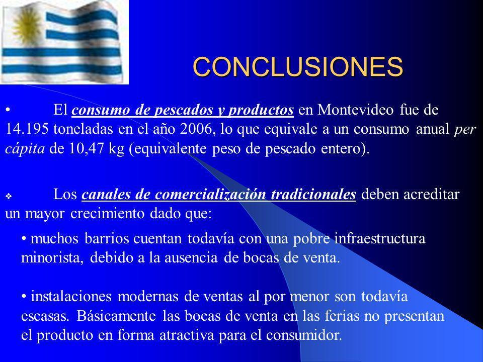 Problemas en la comercialización SOLUCION MERCADO de CONCENTRACION MERCADO de CONCENTRACION Venta directa a minoristas Venta directa a minoristas CONS