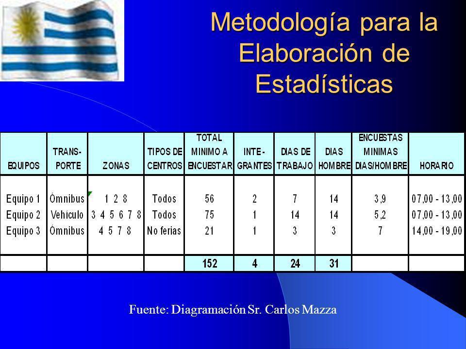 Evolución del consumo de Pescado Fuente: Años: 1984,1986,1988 – DINARA Año: 1996 – Infopesca Año: 2006 – Monografía Sr. Carlos Mazza Pérez