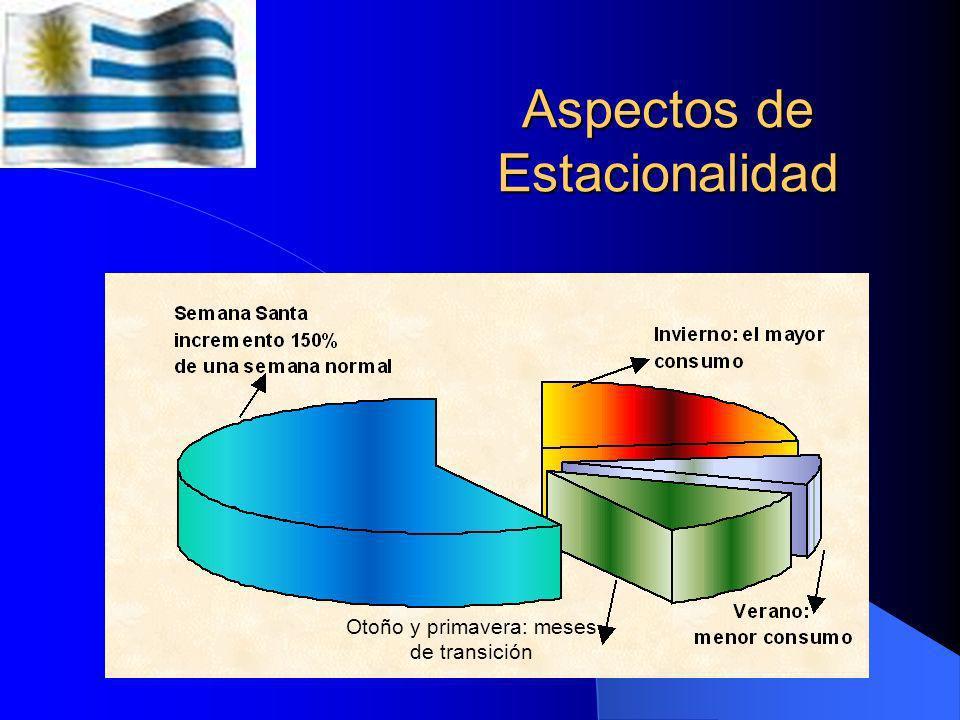 Zonas y Consumo en el Departamento de Montevideo Fuente: Instituto Nacional de Estadística (INE) Dirección Nacional de Recursos Acuáticos (DI.NA.RA)
