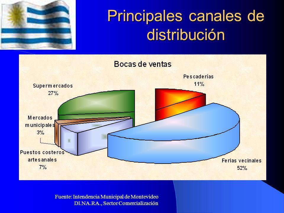 Asociaciones de consumidores en el país Consumidores y Usuarios Asociados Uruguay Consumidores y Usuarios Asociados Uruguay Liga Uruguaya de Defensa del Consumidor Liga Uruguaya de Defensa del Consumidor