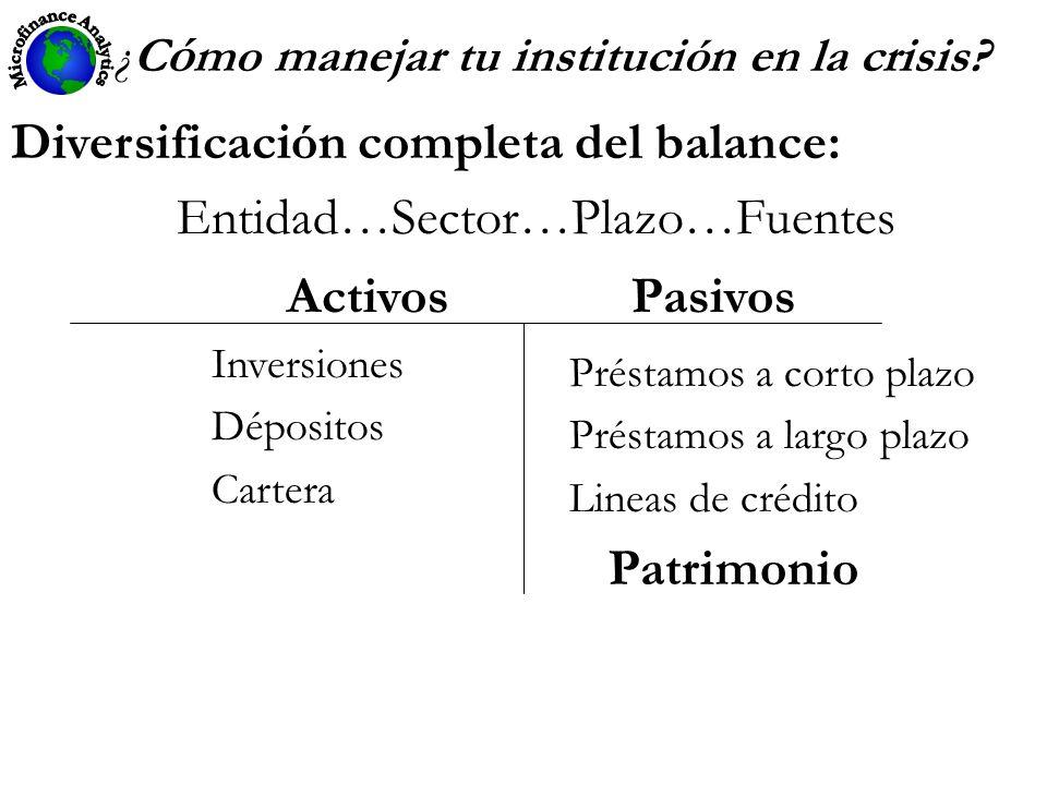 ¿C ó mo manejar tu institución en la crisis? Diversificación completa del balance: Entidad…Sector…Plazo…Fuentes Activos Pasivos Inversiones Dépositos