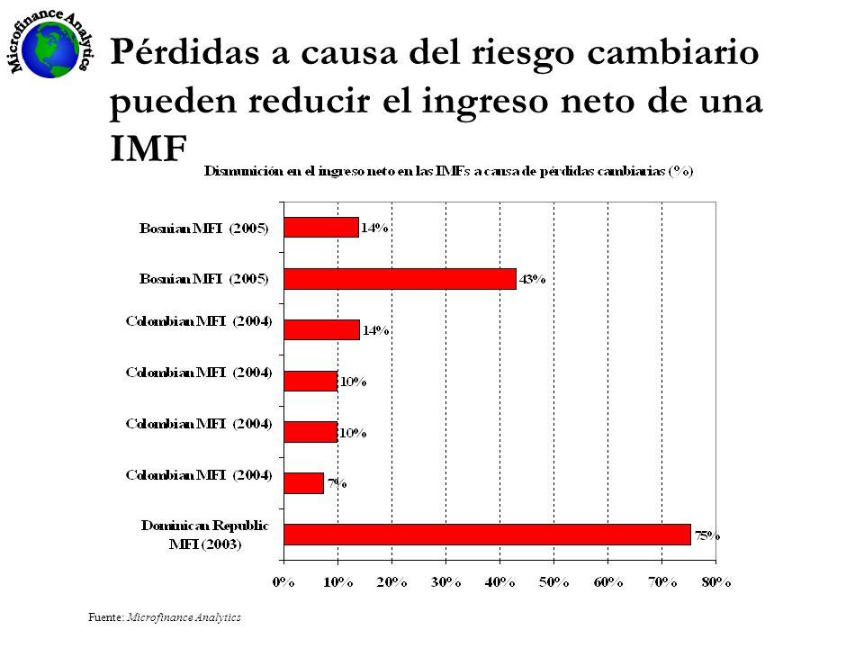 Pérdidas a causa del riesgo cambiario pueden reducir el ingreso neto de una IMF Fuente: Microfinance Analytics