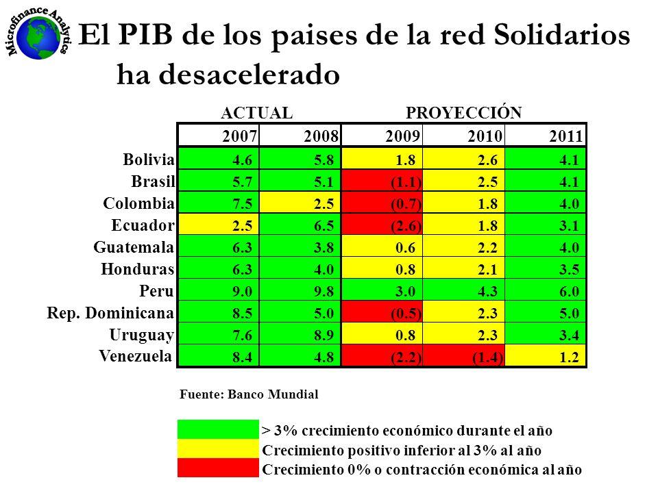 El PIB de los paises de la red Solidarios ha desacelerado Fuente: Banco Mundial > 3% crecimiento económico durante el año Crecimiento positivo inferio