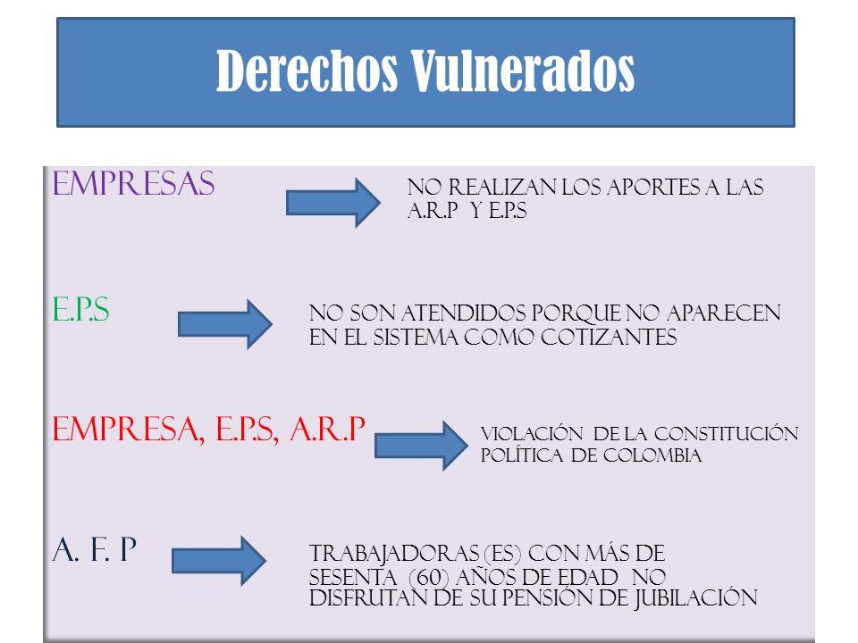 Derechos Vulnerados Empresas No realizan los aportes a las A.R.P Y E.P.S E.P.S No son atendidos porque no aparecen en el sistema como cotizantes Empre