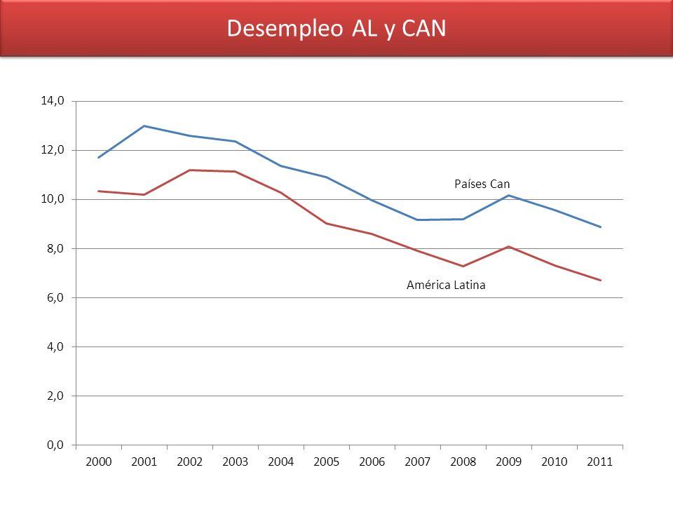 Desempleo AL y CAN América Latina
