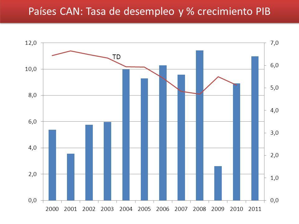 Países CAN: Tasa de desempleo y % crecimiento PIB TD