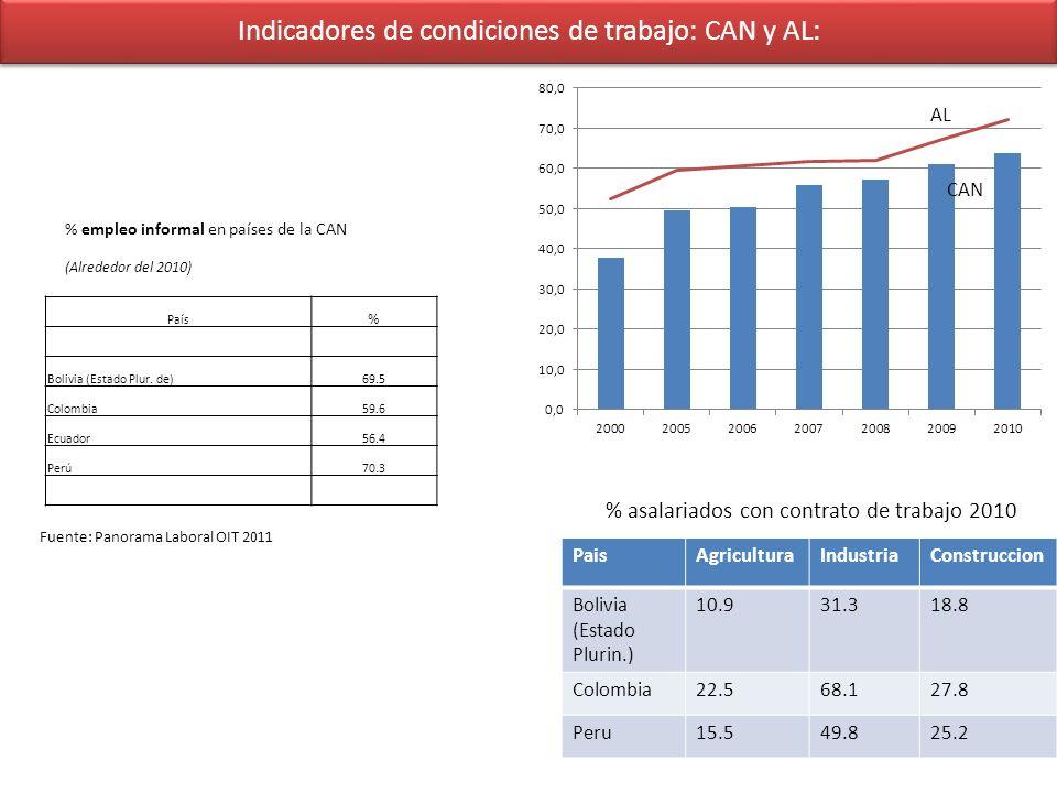 Indicadores de condiciones de trabajo: CAN y AL: PaisAgriculturaIndustriaConstruccion Bolivia (Estado Plurin.) 10.931.318.8 Colombia22.568.127.8 Peru1