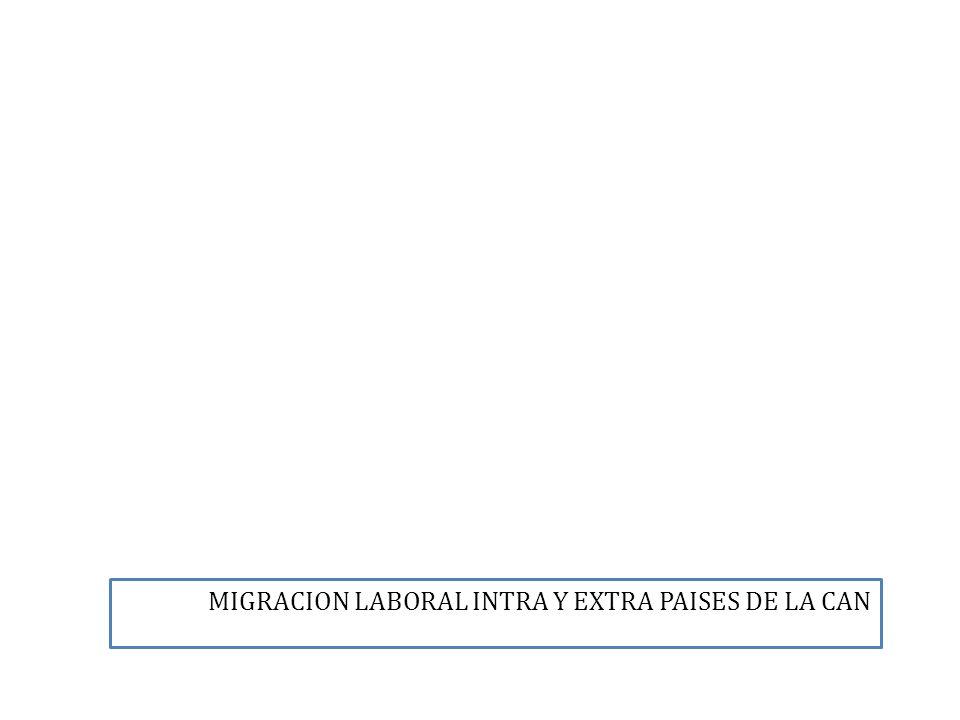 MIGRACION LABORAL INTRA Y EXTRA PAISES DE LA CAN