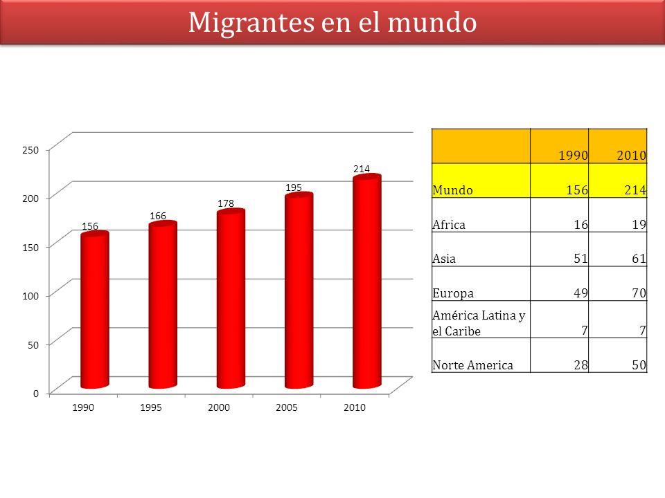 Migrantes en el mundo 19902010 Mundo156214 Africa1619 Asia5161 Europa4970 América Latina y el Caribe77 Norte America2850