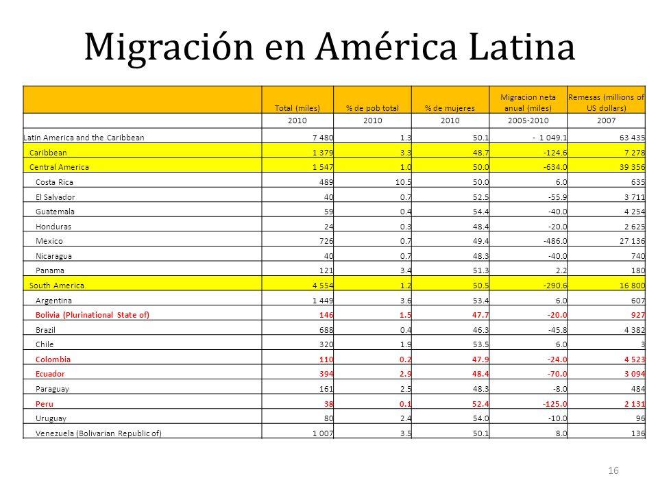 Migración en América Latina 16 Total (miles)% de pob total% de mujeres Migracion neta anual (miles) Remesas (millions of US dollars) 2010 2005-2010200