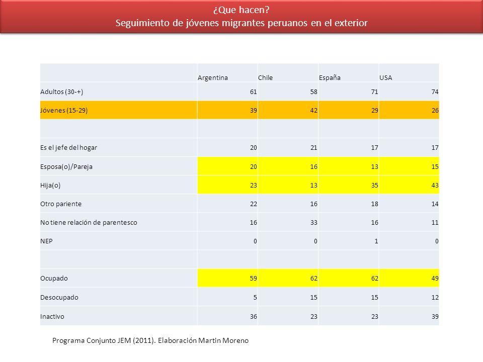 ¿Que hacen? Seguimiento de jóvenes migrantes peruanos en el exterior ArgentinaChileEspañaUSA Adultos (30-+)61587174 Jóvenes (15-29)39422926 Es el jefe