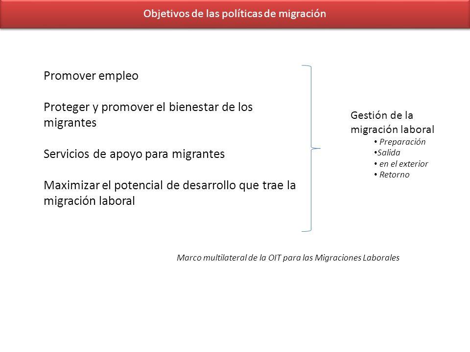 Objetivos de las políticas de migración Promover empleo Proteger y promover el bienestar de los migrantes Servicios de apoyo para migrantes Maximizar