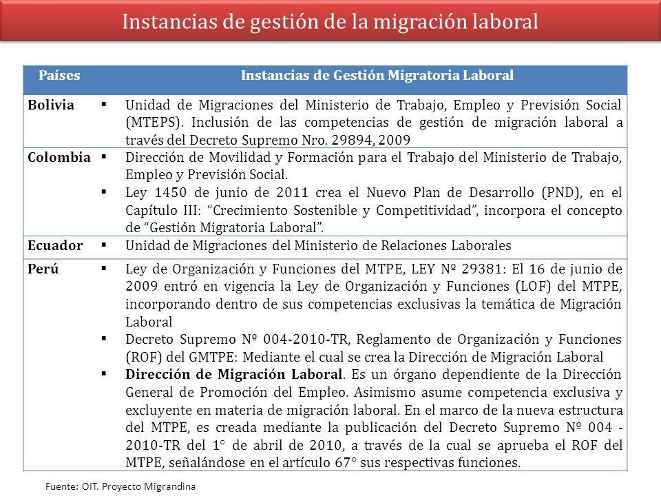 Instancias de gestión de la migración laboral PaísesInstancias de Gestión Migratoria Laboral Bolivia Unidad de Migraciones del Ministerio de Trabajo,
