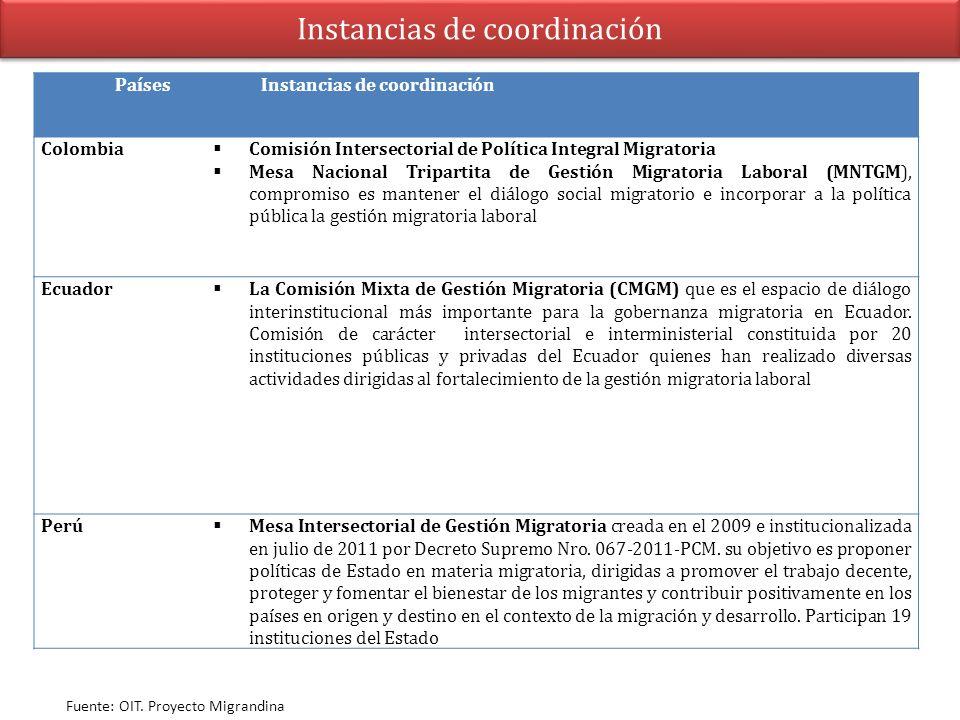 Instancias de coordinación PaísesInstancias de coordinación Colombia Comisión Intersectorial de Política Integral Migratoria Mesa Nacional Tripartita