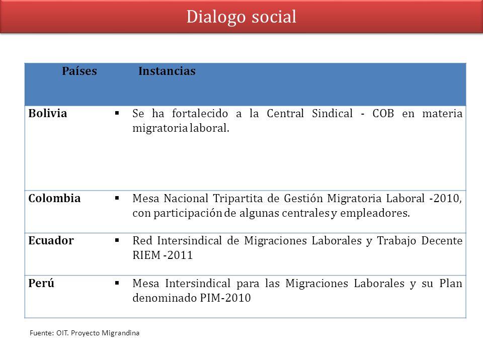 Dialogo social PaísesInstancias Bolivia Se ha fortalecido a la Central Sindical - COB en materia migratoria laboral. Colombia Mesa Nacional Tripartita