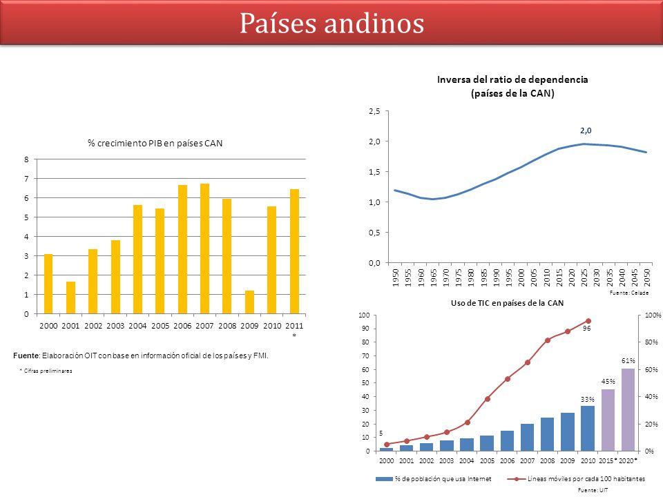 Países andinos Fuente: Elaboración OIT con base en información oficial de los países y FMI. Fuente: Celade Fuente: UIT % crecimiento PIB en países CAN