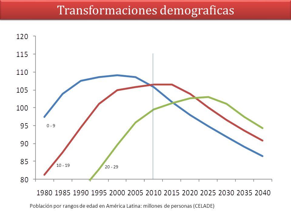 Transformaciones demograficas 0 - 9 10 - 19 20 - 29 Población por rangos de edad en América Latina: millones de personas (CELADE)
