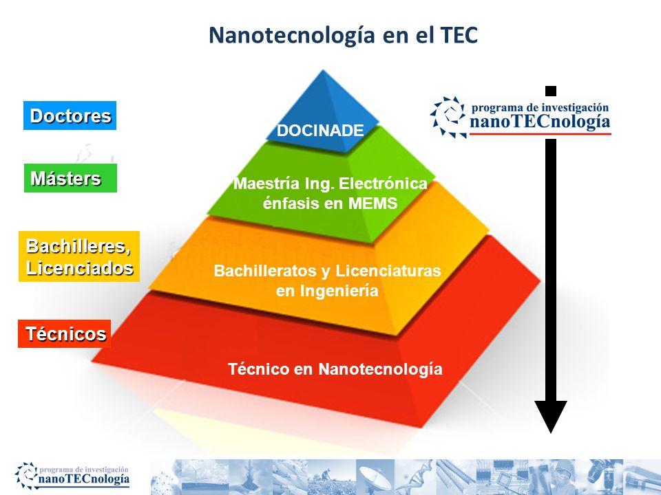 Nanotecnología en el TEC Técnicos Másters Bachilleres,Licenciados DOCINADE Técnico en Nanotecnología Bachilleratos y Licenciaturas en Ingeniería Maest