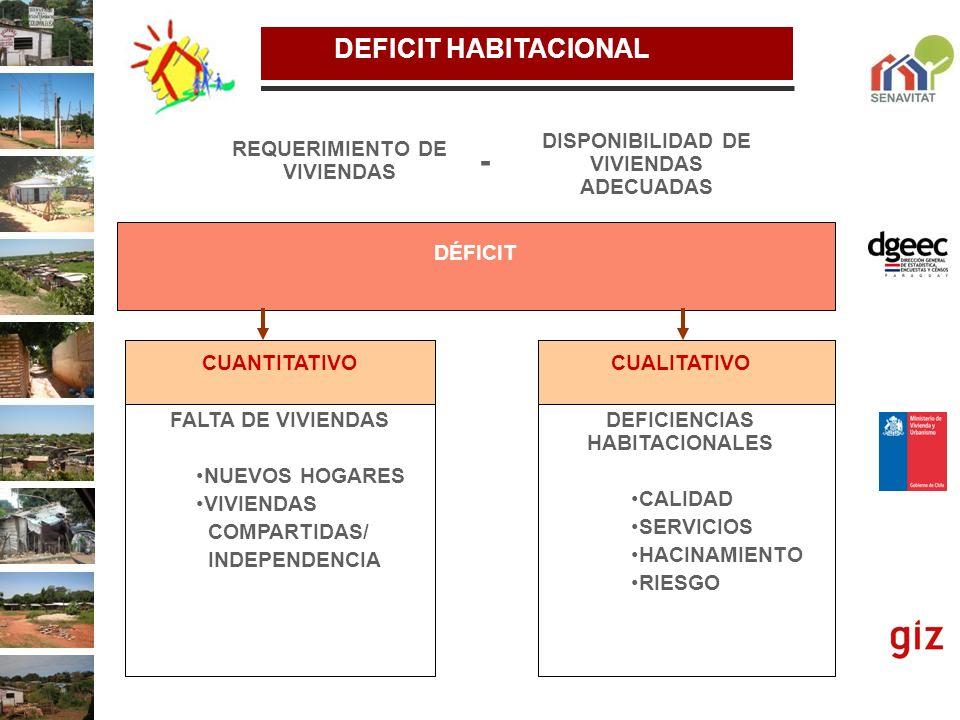 DEFICIT HABITACIONAL DISPONIBILIDAD DE VIVIENDAS ADECUADAS REQUERIMIENTO DE VIVIENDAS - DÉFICIT CUANTITATIVO FALTA DE VIVIENDAS NUEVOS HOGARES VIVIEND