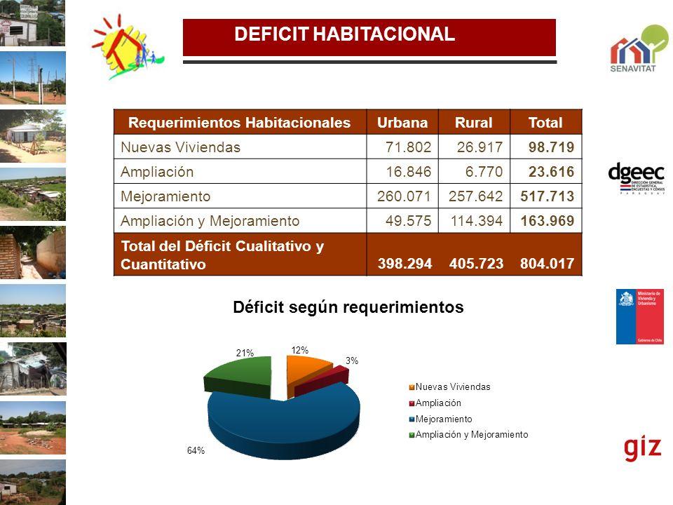 DEFICIT HABITACIONAL Requerimientos HabitacionalesUrbanaRuralTotal Nuevas Viviendas71.80226.91798.719 Ampliación16.8466.77023.616 Mejoramiento260.0712